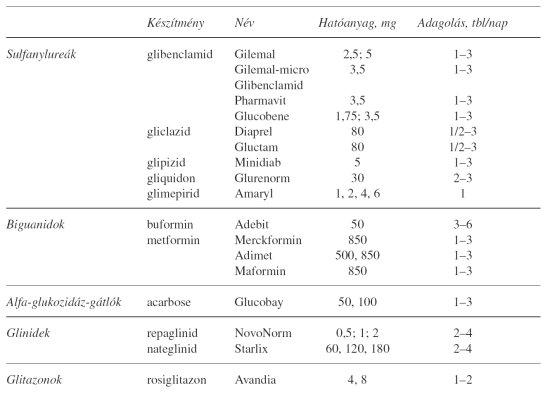 glükóz közös gyógyszer hogyan lehet megszabadulni az ízületek súlyos fájdalmától