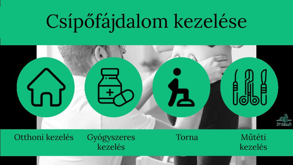 csípőízület akut fájdalmának kezelése)