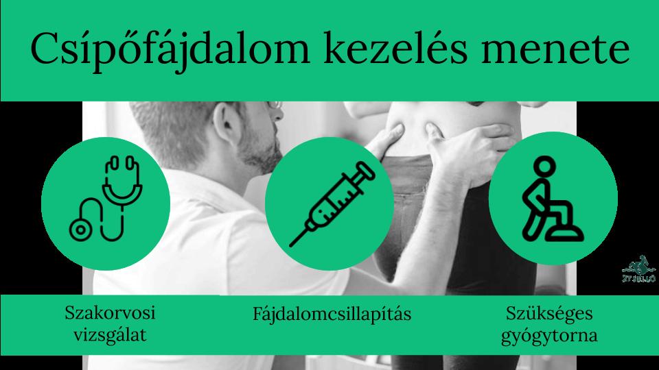 a csípőízület gyógyítható)