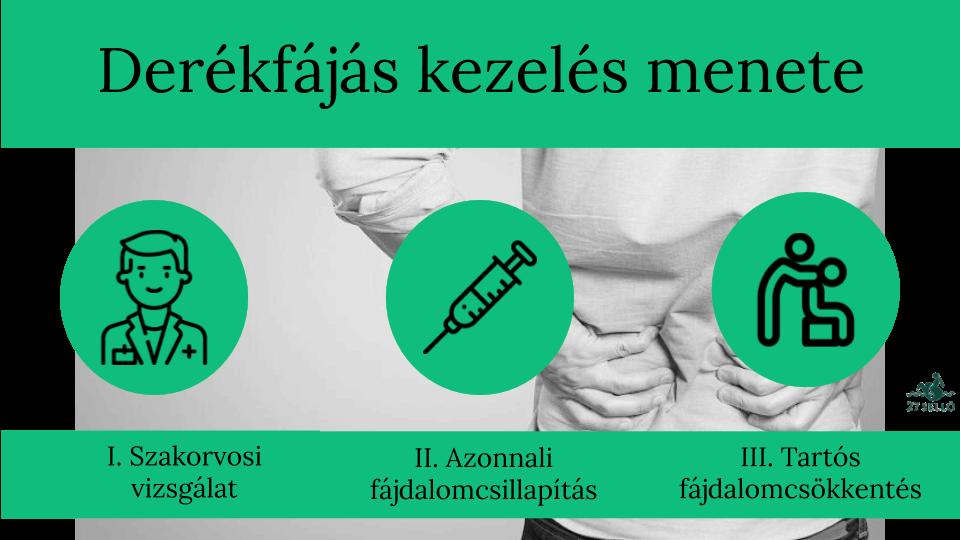 medenceízület hogyan kell kezelni)