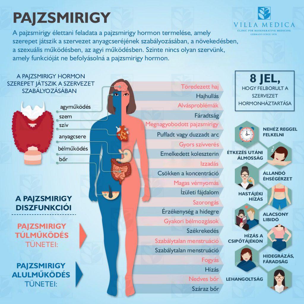 hormonális rendellenesség és ízületi fájdalom