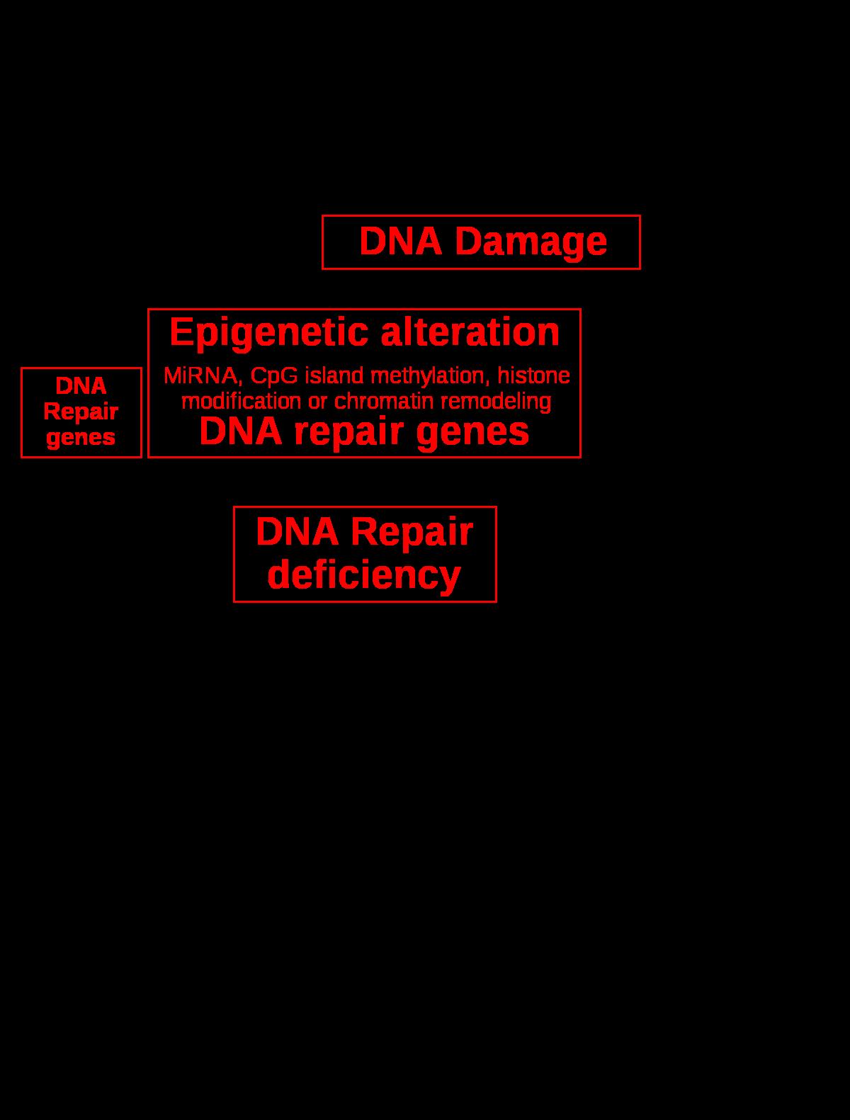 biológiai ágensek együttes kezelésre