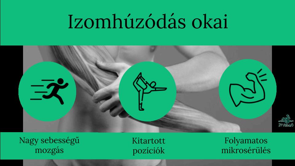 ízületi fájdalom és izomfáradtság)