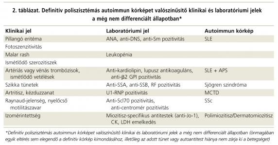 kötőszöveti betegség szindróma