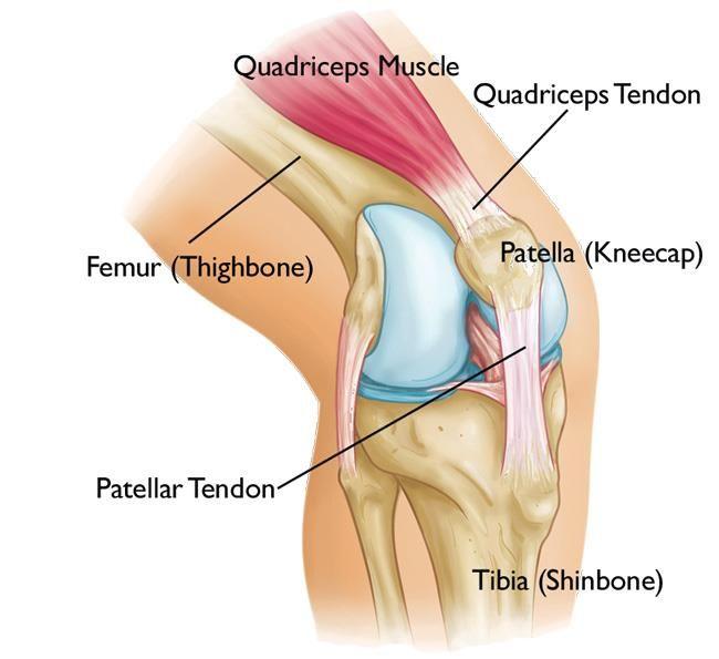 Térdsérülés - Fájdalom kezelése -